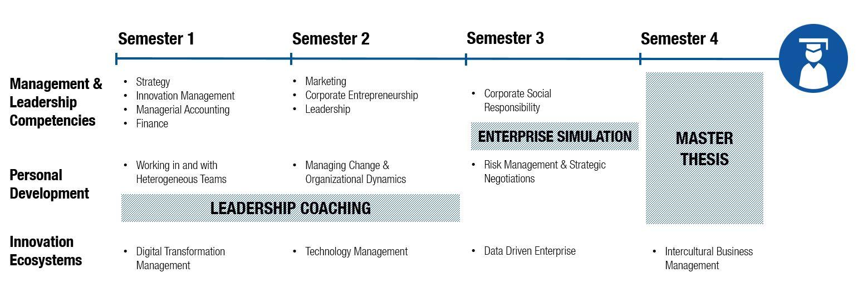 Grafische Darstellung des Executive MBA Curriculum