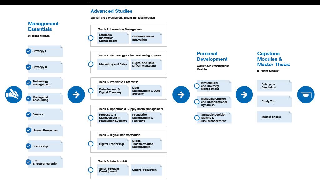 EMBA Grafik Programmaufbau