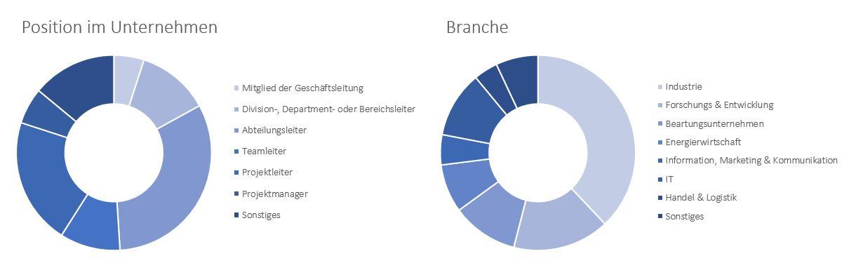 Diagramm zur Darstellung der Anteile verschiedener Branchen und Positionen im Unternehmen