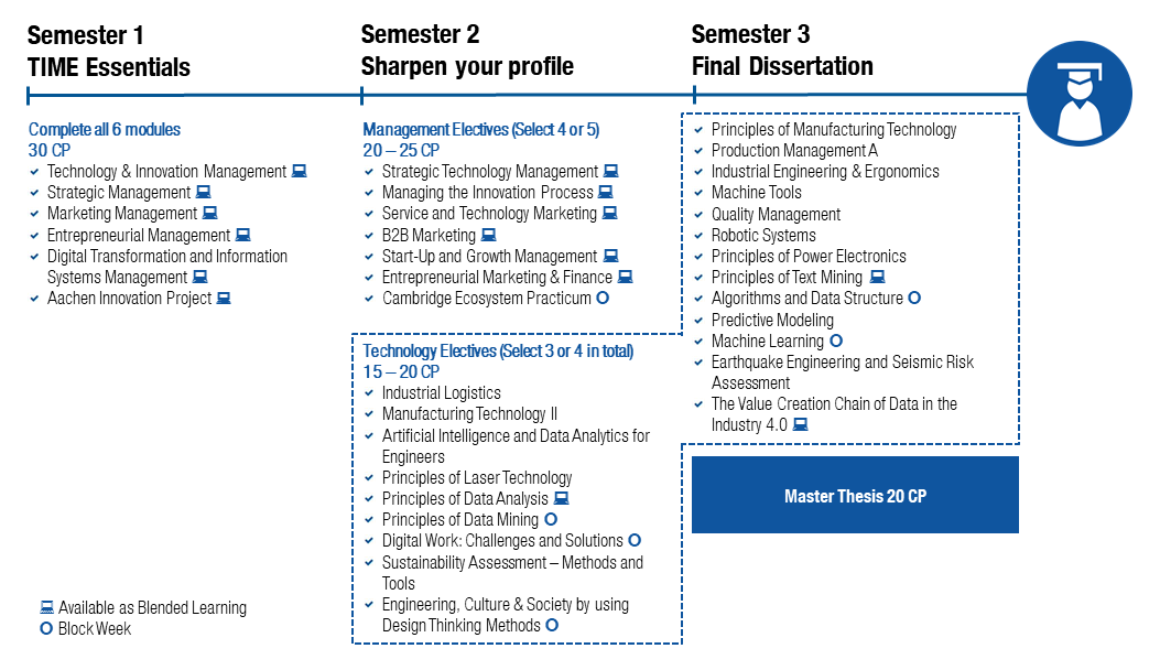 Overview of courses in the MME TIME program.