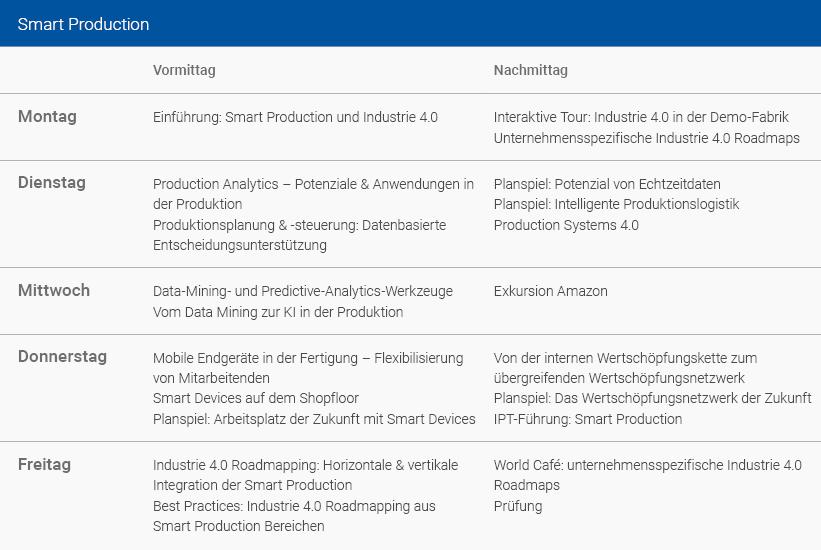 Wochenplan Smart Production Deutsch
