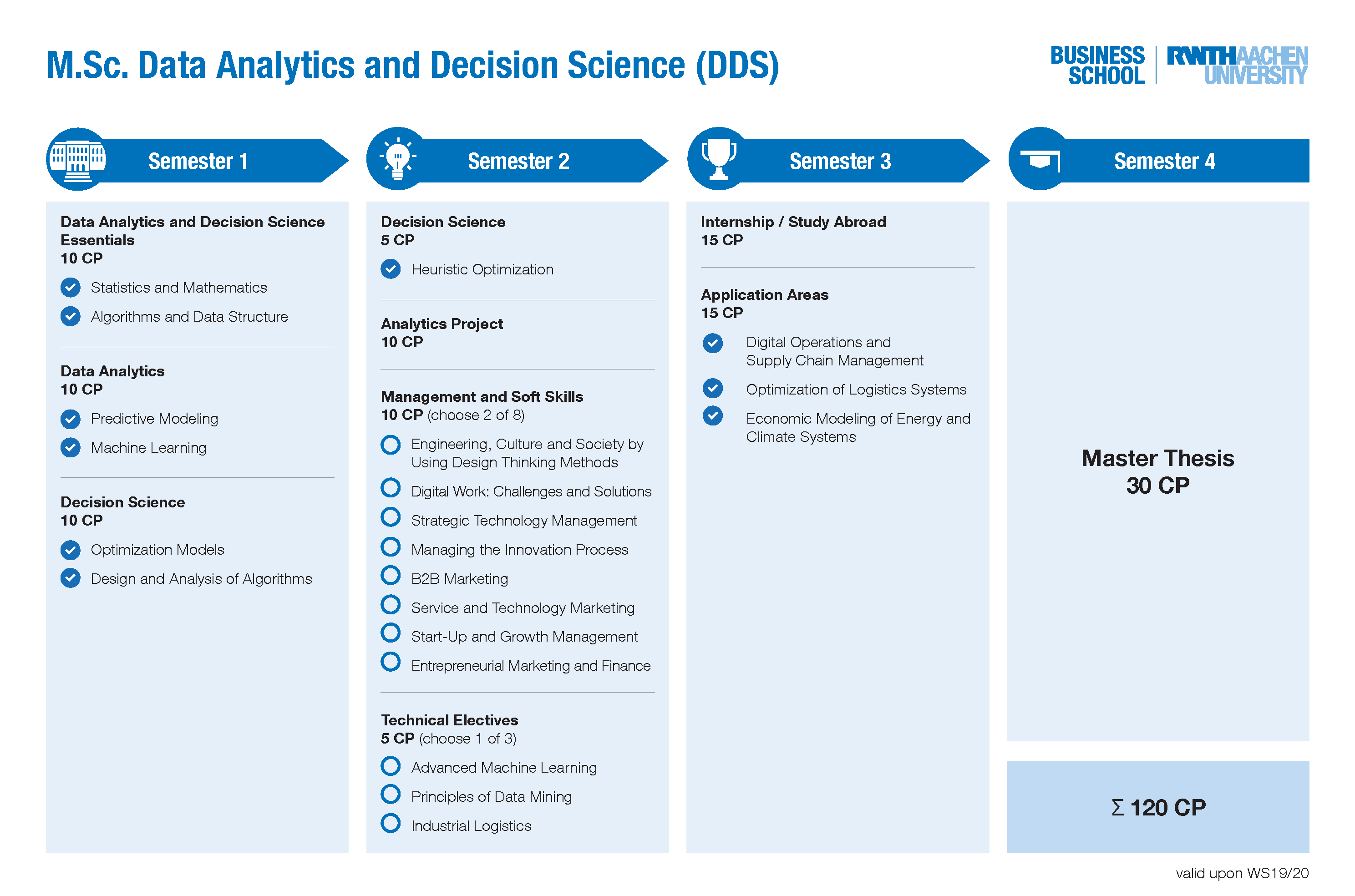 M  Sc  Data Analytics and Decision Science | RWTH Business