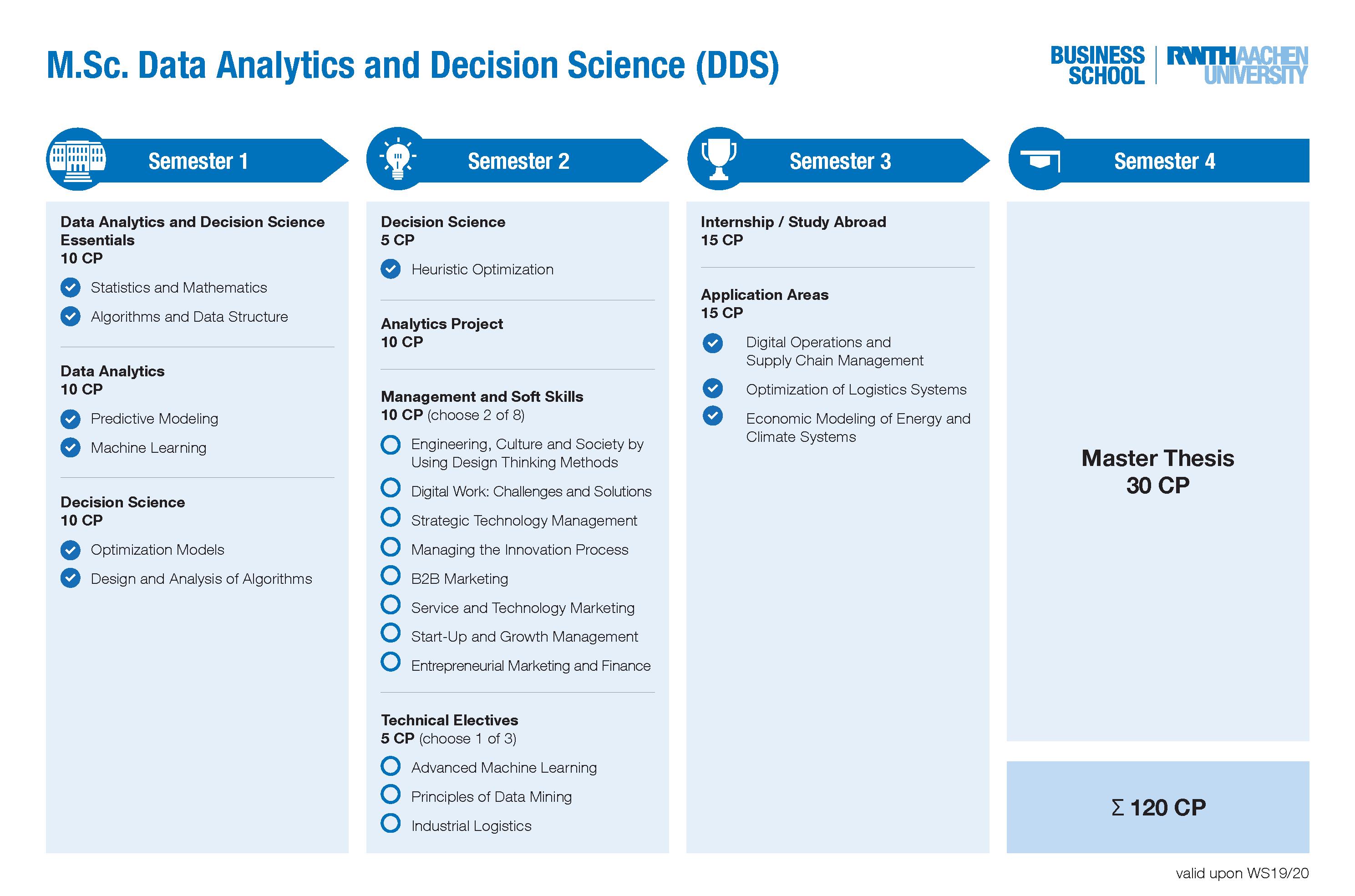 DDS Curriculum Übersicht