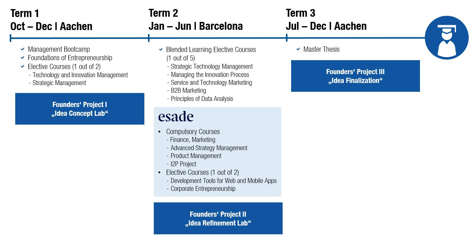Curriculum Technology Entrepreneurship RWTH Aachen